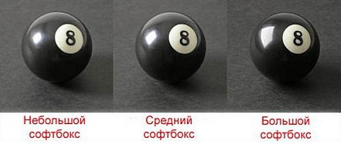 Примеры снимков сделанных с софтбоксами разных размеров на расстоянии 1,2 метра