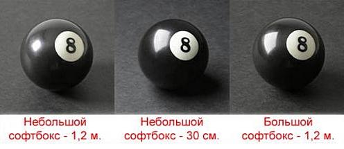 Примеры снимков сделанных с помощью небольшого и большого софтбокса