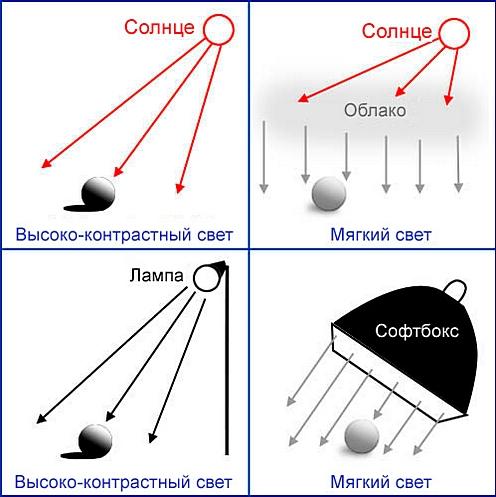 Схематичное сравнение освещений