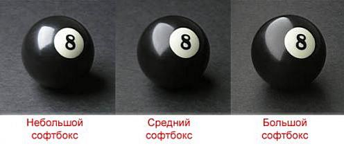 Примеры снимков сделанных софтбоксами разных размеров на расстоянии 30 см.от объекта <p> съёмки